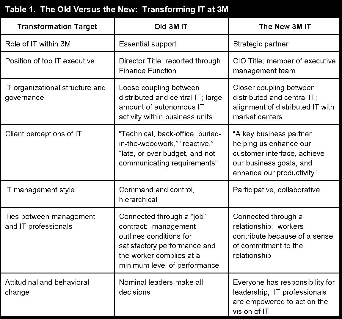 Table 1 from ALIGNING THE IT HUMAN RESOURCE WITH BUSINESS