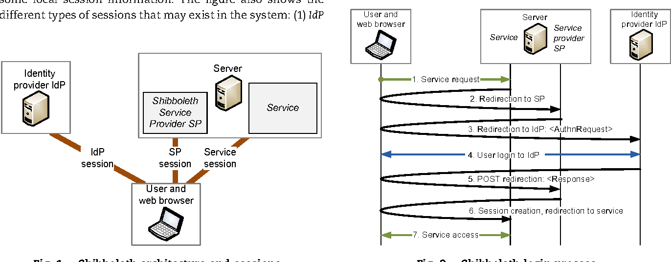 Logout in single sign-on systems: Problems and solutions