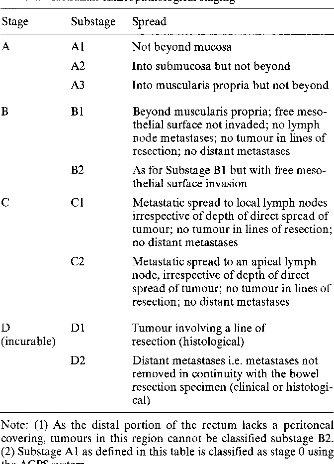 Table 1 From Staging Of Colorectal Cancer Semantic Scholar