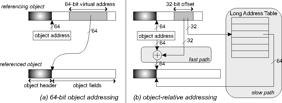 Figure 1 from Object-Relative Addressing: Compressed