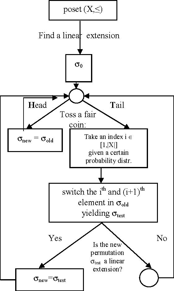 Algorithm For Weighted Hasse Diagram And Its Application Semantic Scholar