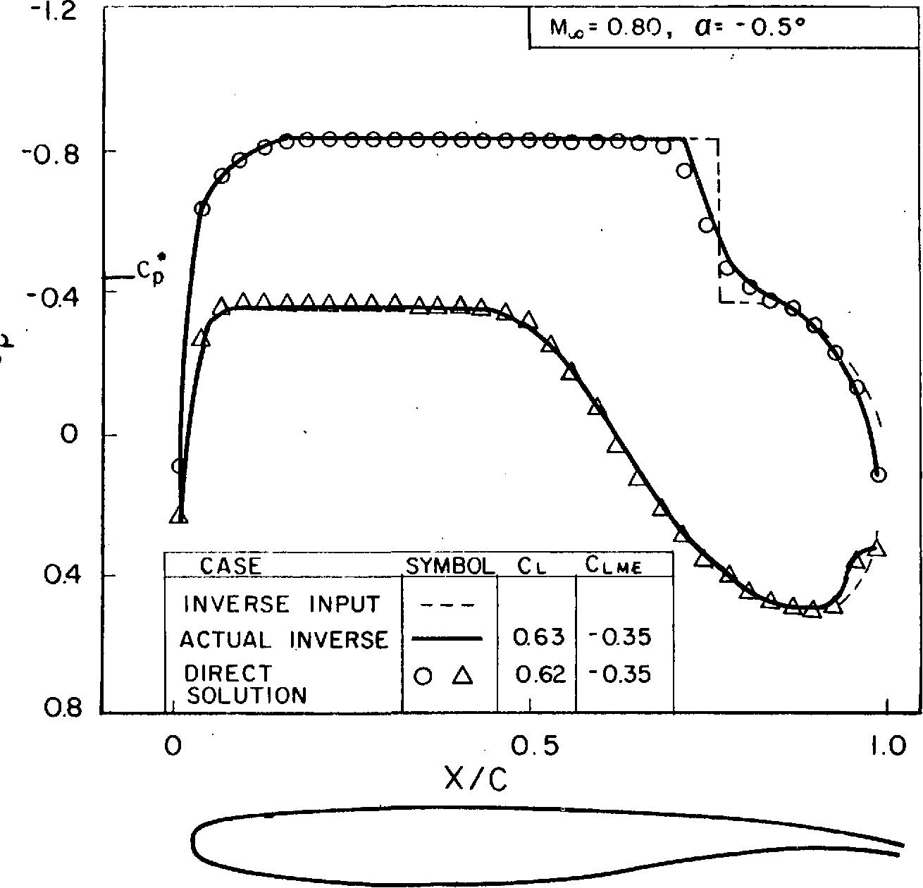 PDF] Transonic airfoil design using Cartesian coordinates