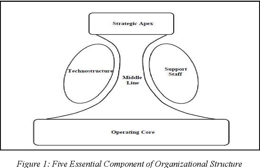 An Investigation On A Production Company Via The Scope Of Mintzberg S Adhocratic Organization Structure Semantic Scholar