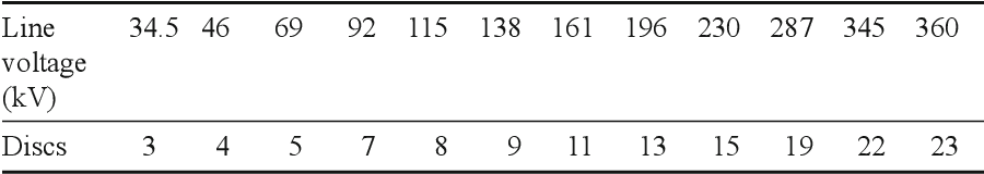 table 15.7