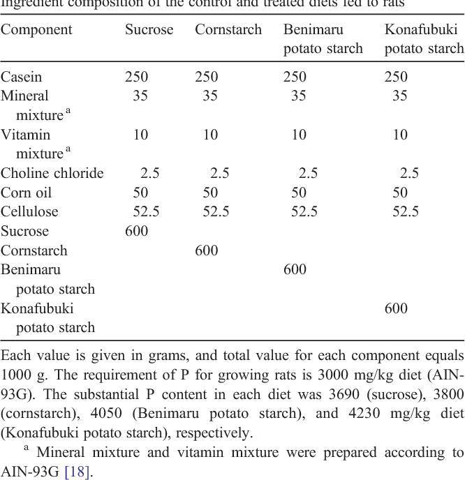 Ingestion of potato starch containing esterified phosphorus