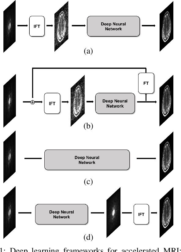 Figure 1 from k-Space Deep Learning for Accelerated MRI