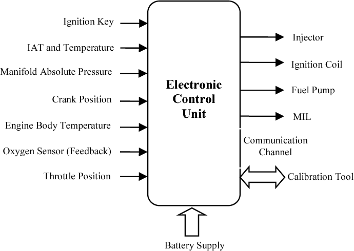 Figure 1 from Multiple control parameters and functional