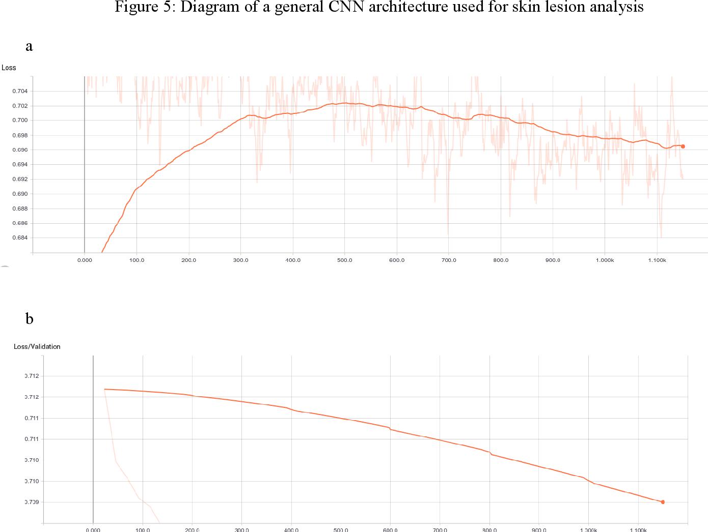 PDF] Convolutional Neural Networks for Predicting Skin