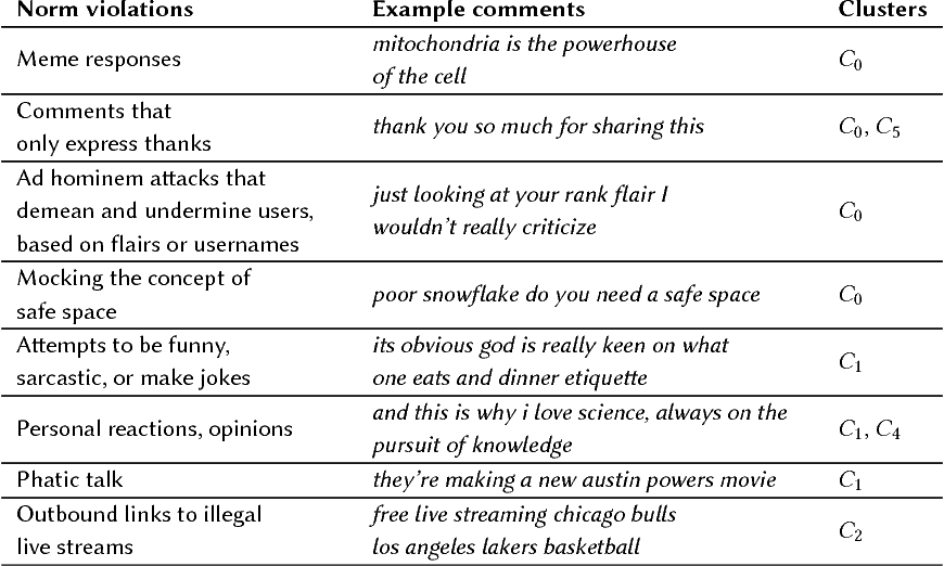Table 4 from The Internet's Hidden Rules: An Empirical Study