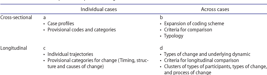 Table 1 from Developing an analytical framework for multiple