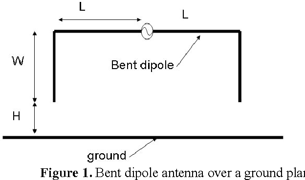 Figure 3 from Broadband circularly polarized antennas for
