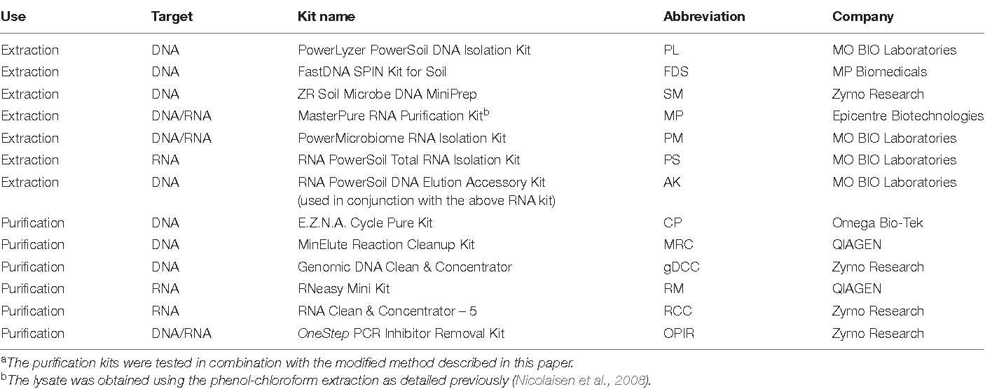 Table 1 From Transparent Dna Rna Co Extraction Workflow Protocol Suitable For Inhibitor Rich Environmental Samples That Focuses On Complete Dna Removal For Transcriptomic Analyses Semantic Scholar