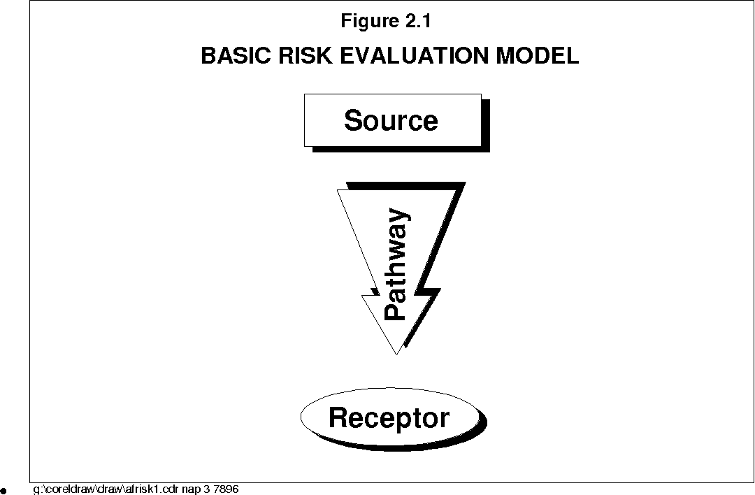 Figure 2 1 from 022/D:\AF Risk\Data\6 DOC TABLE OF CONTENTS
