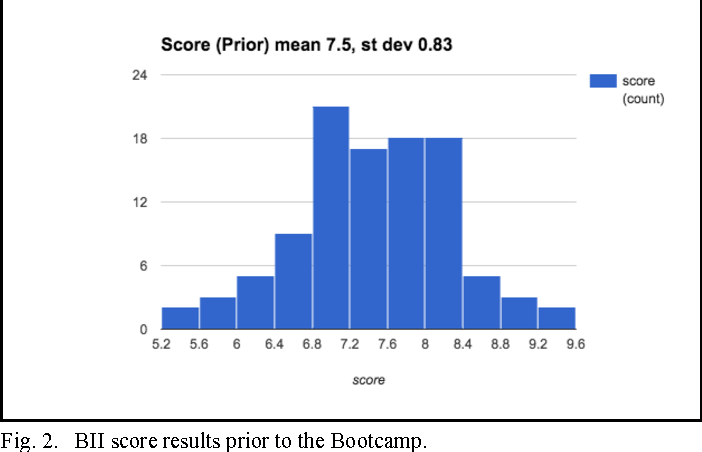 Fig. 2. BII score results prior to the Bootcamp.