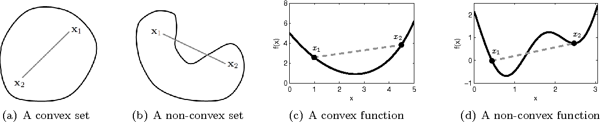 Figure 1 from Optimization Tutorial 2 Newton ' s Method