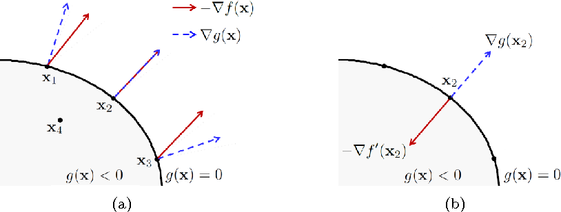 Figure 3 from Optimization Tutorial 2 Newton ' s Method