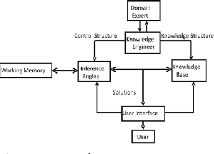 PDF] DESIGN AND IMPLEMENTATION OF AN EXPERT SYSTEM FOR