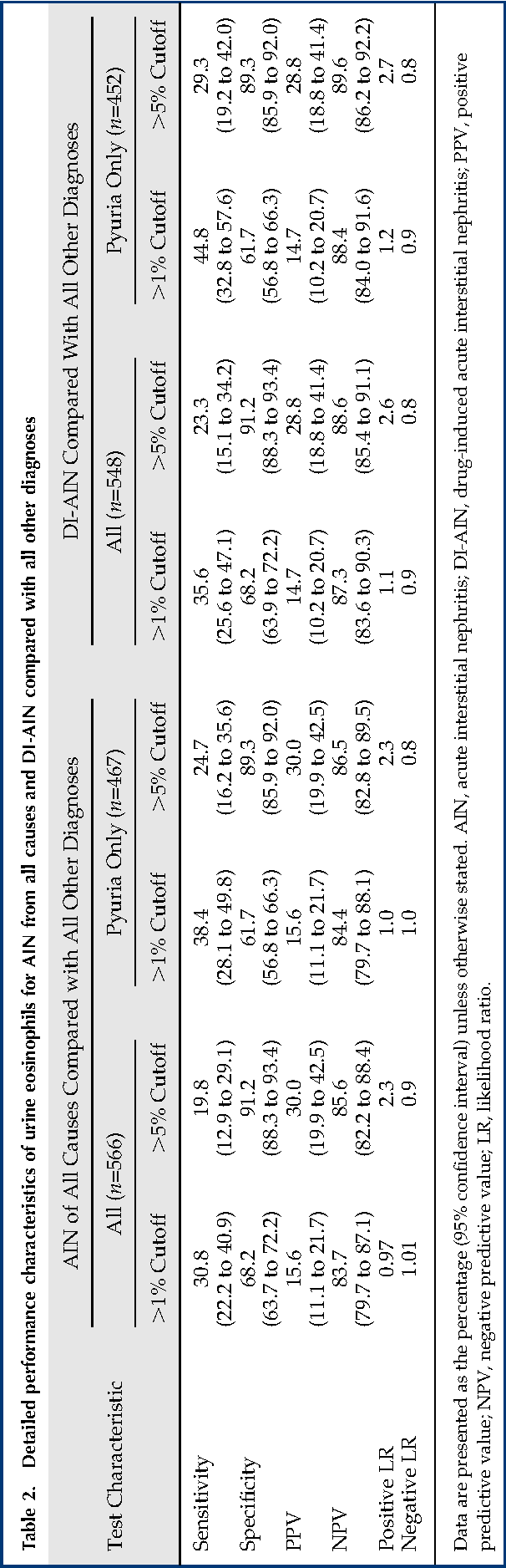 Table 3 From Utility Of Urine Eosinophils In The Diagnosis
