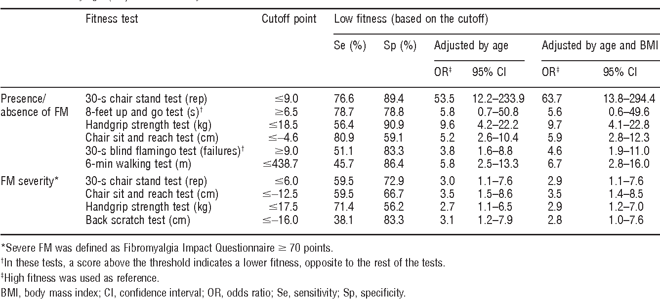 Table 4 from Fitness testing as a discriminative tool for