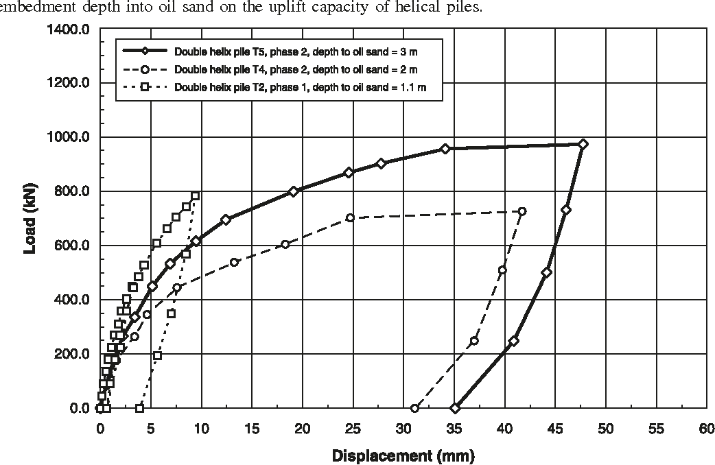 PDF] Performance of helical piles in oil sand - Semantic Scholar
