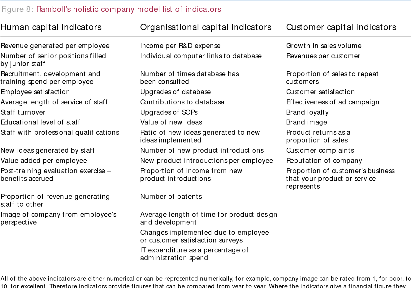 Figure 8 from Understanding corporate value_ managing and