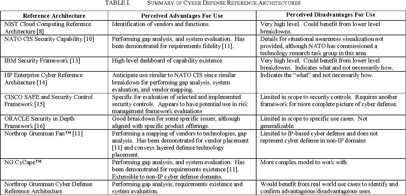 Table I From Architecting Cyber Defense A Survey Of The Leading Cyber Reference Architectures And Frameworks