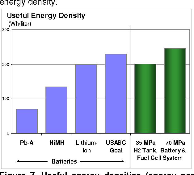 Figure 7 from Fuel Cell and Battery Electric Vehicles