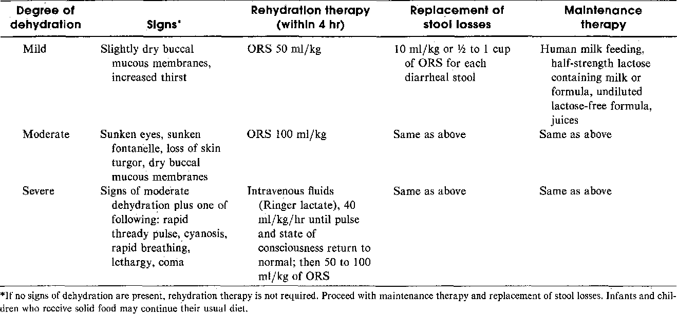 Table IV from Oral rehydration solutions available in the