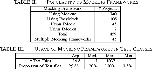 An Empirical Study on the Usage of Mocking Frameworks in