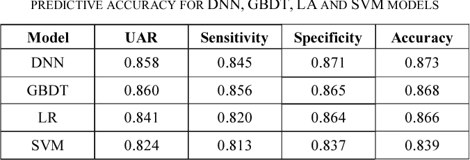 Table 2 from Comparing deep neural network and other machine