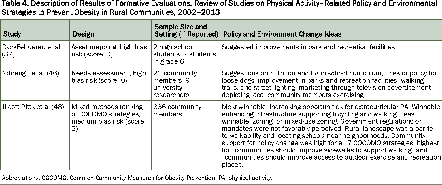 PDF] Physical Activity–Related Policy and Environmental