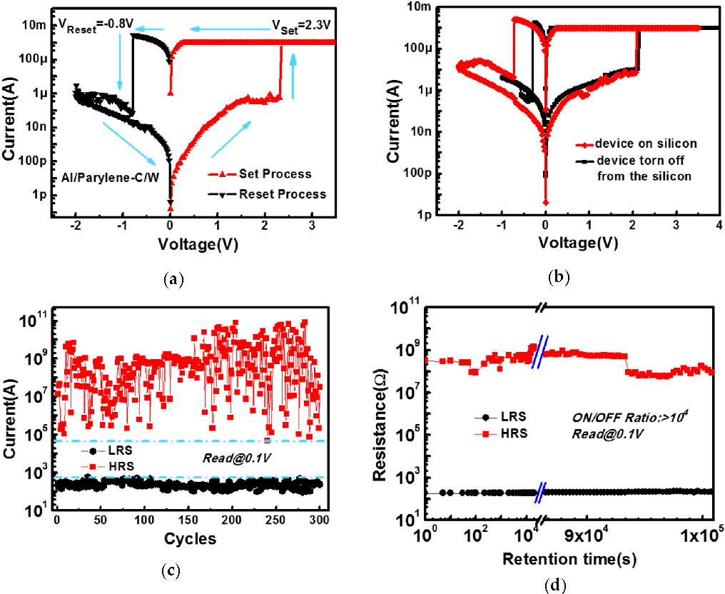 Figure 2 from Flexible Polymer Device Based on Parylene-C