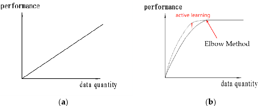 Figure 5. The performance of the model based on statistical characteristics increases linearly with the increase of data (a). When the data volume reaches a certain quantity the performance of the deep learning model, of which data sensitivity will reach a bottleneck and will not obviously increase with the increase of training data (b).