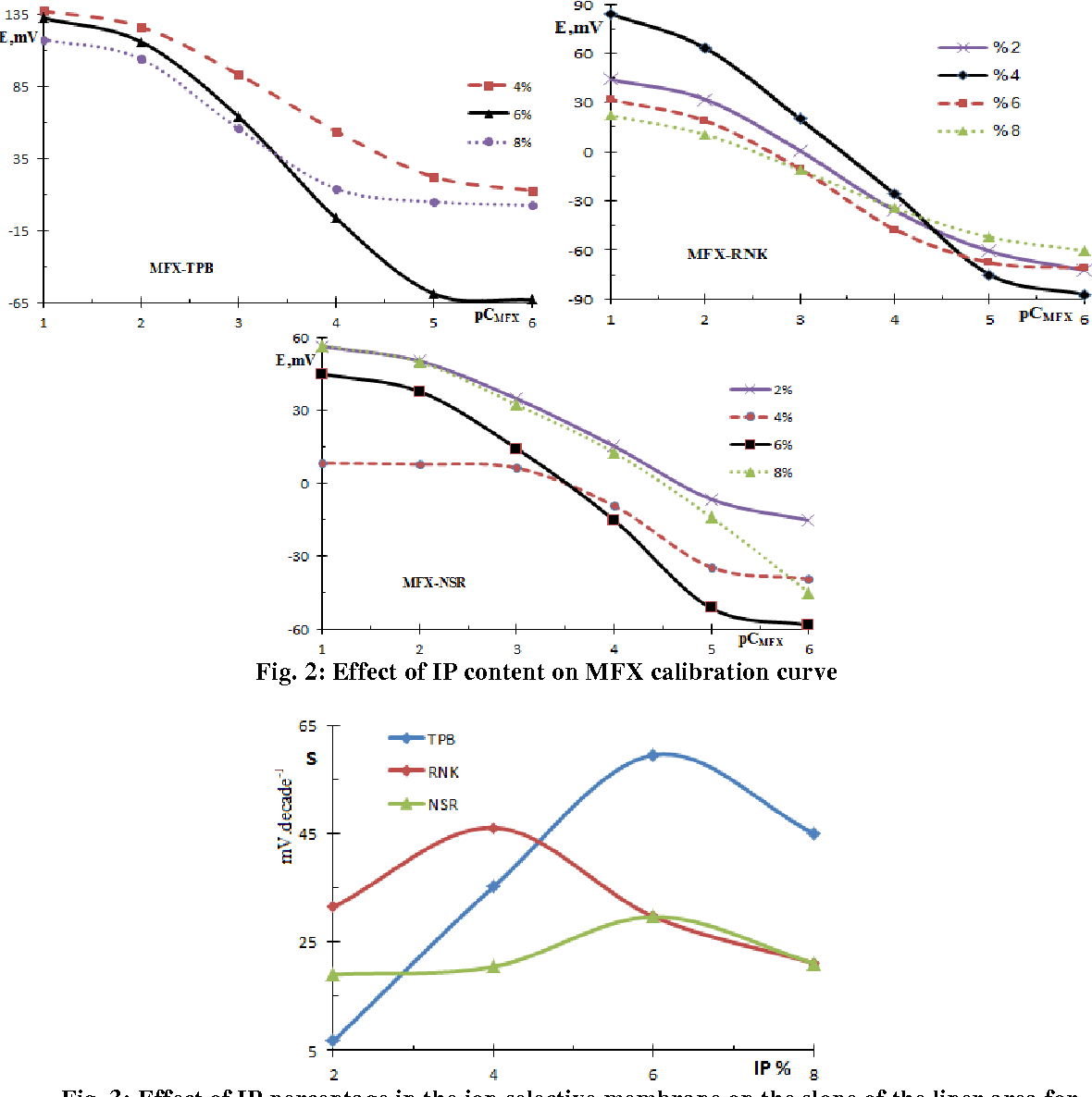 Figure 2 from Novel Moxifloxacin Ion Selective Electrodes for  Potentiometric Determination of Moxifloxacin in Pure Form and  Pharmaceutical Formulations | Semantic Scholar