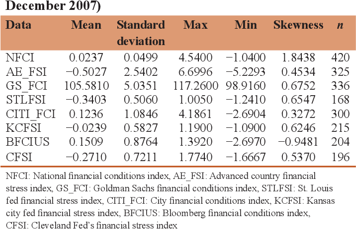 PDF] A Comparative Analysis on US Financial Stress