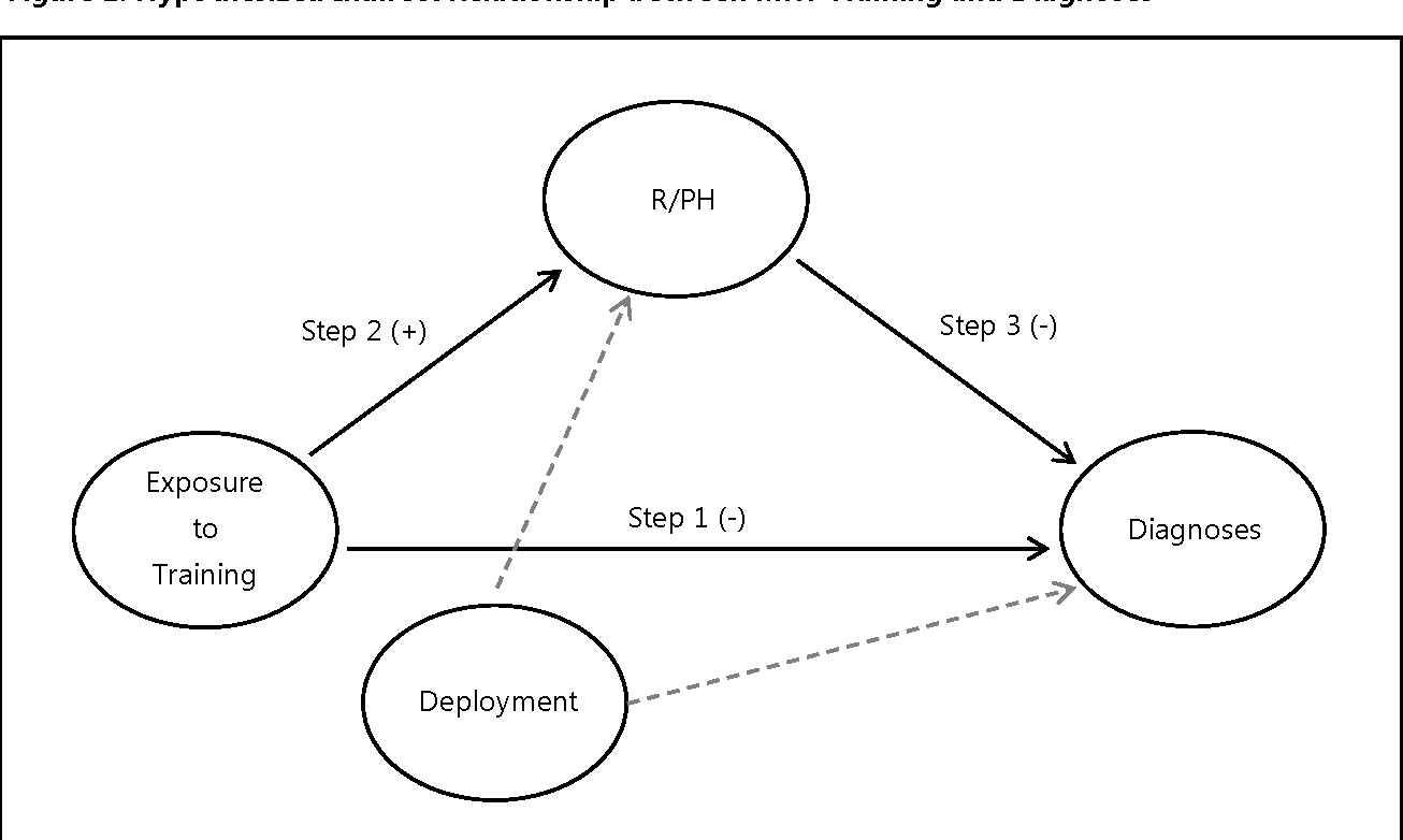 Figure 1 from The Comprehensive Soldier and Family Fitness