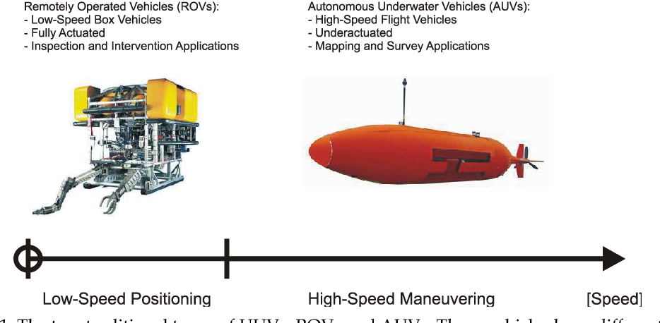 Figure 1 from 4 Guidance Laws for Autonomous Underwater