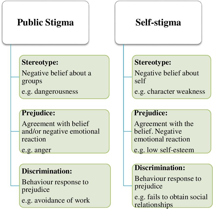 Of illness stigma negative mental Challenging Mental