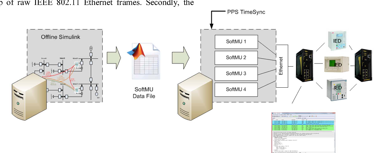Figure 1 from Development of the IEC 61850–9–2 software