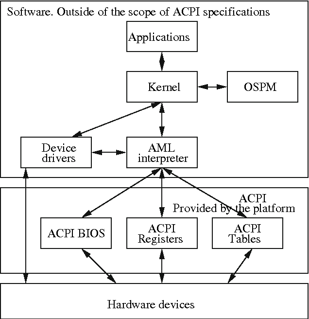Figure 8 from ACPI and SMI handlers: some limits to trusted