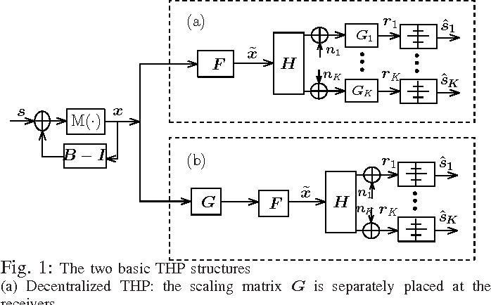 PDF] Multi-Branch Tomlinson-Harashima Precoding for MU-MIMO