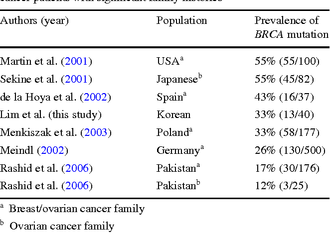 Table 5 From Brca1 And Brca2 Germline Mutations In Korean Ovarian Cancer Patients Semantic Scholar