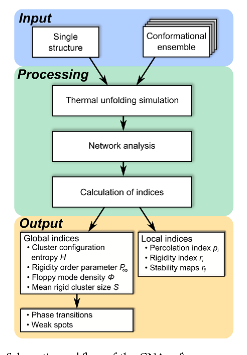 Figure 1 from Constraint Network Analysis (CNA): A Python