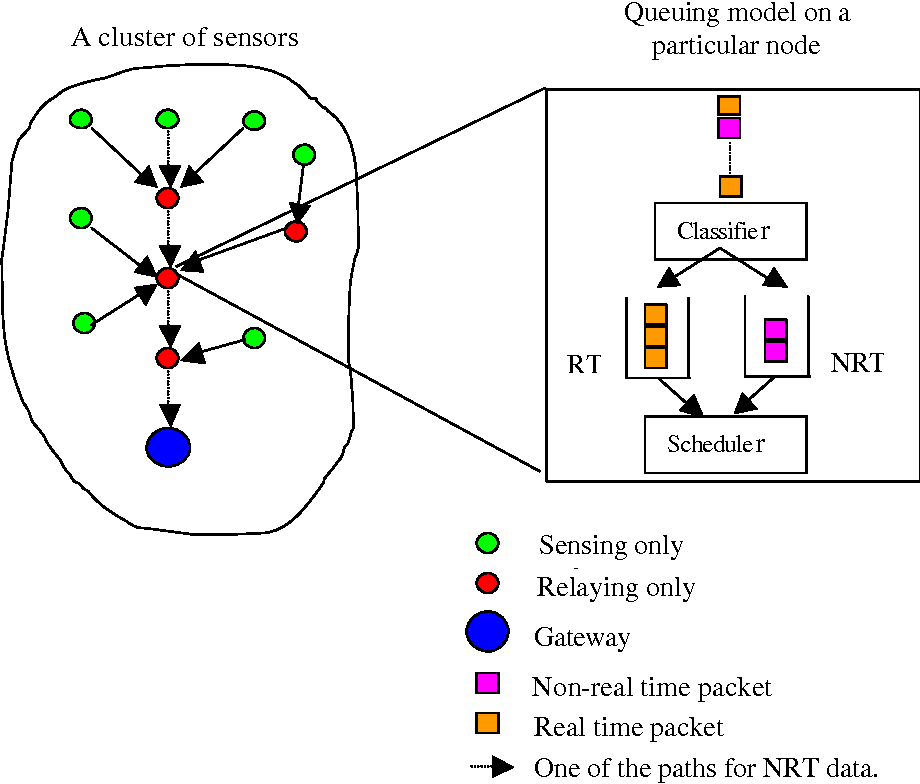 An energy-aware QoS routing protocol for wireless sensor