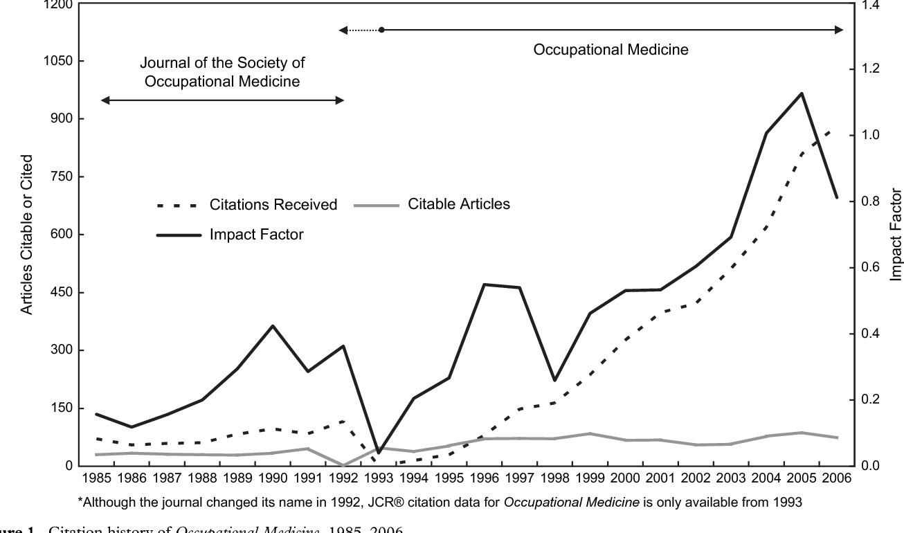 Figure 1 from Citation trends and citation classics at