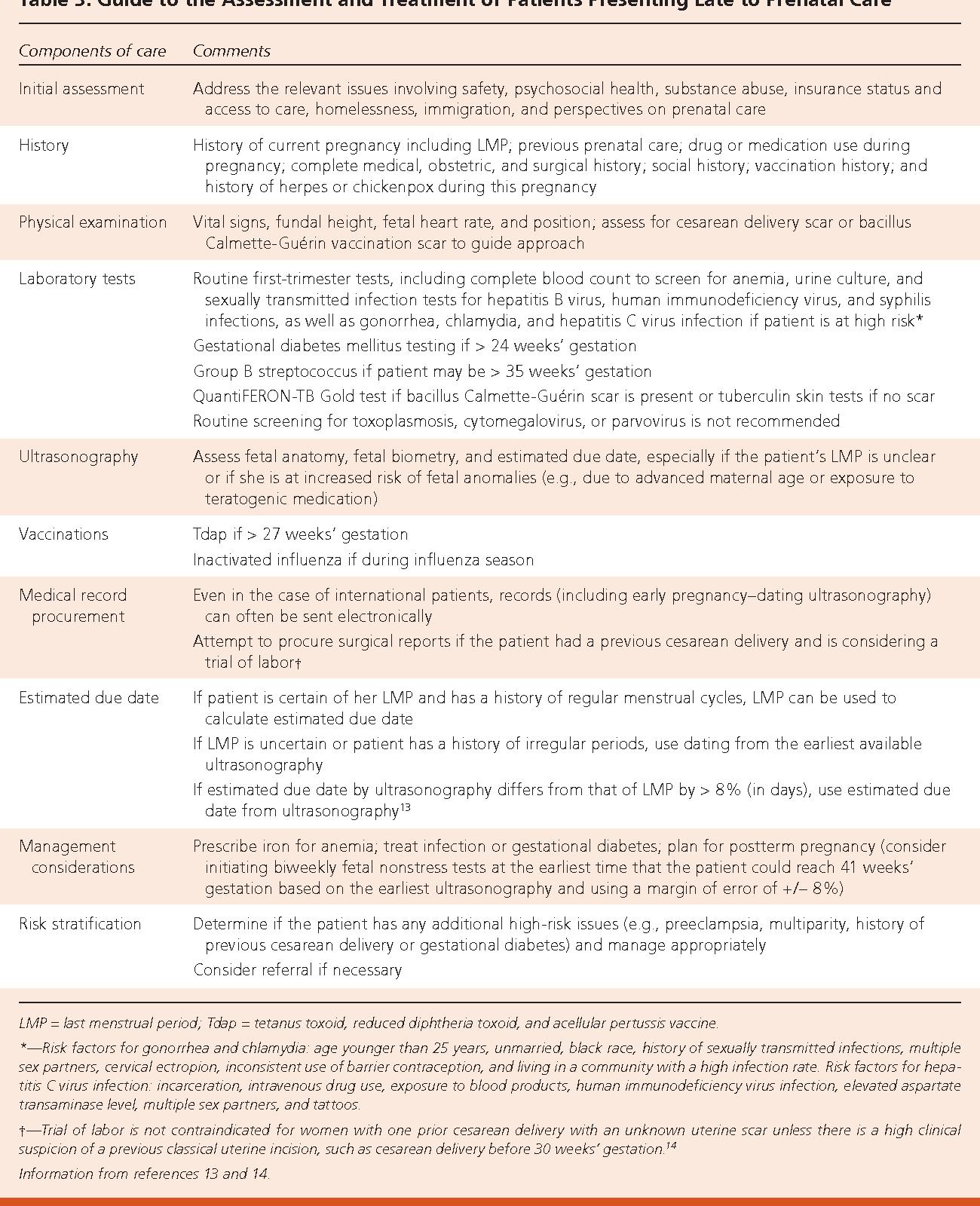 PDF] Late Presentation to Prenatal Care  - Semantic Scholar