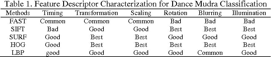 Indian Classical Dance Mudra Classification Using HOG