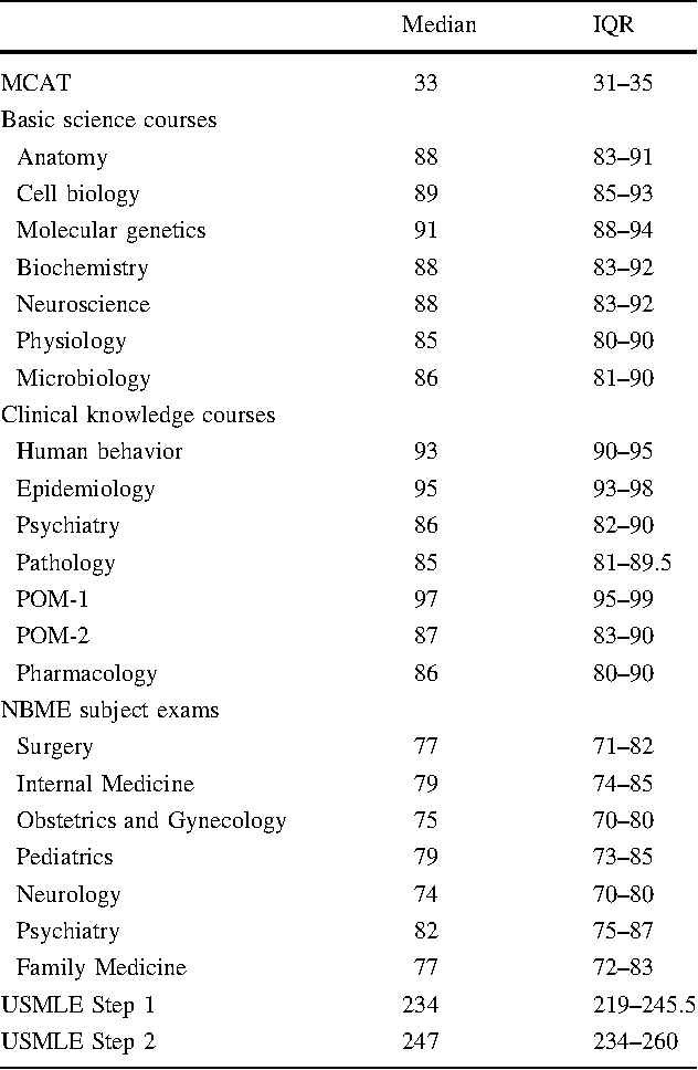 Relationships between preclinical course grades and