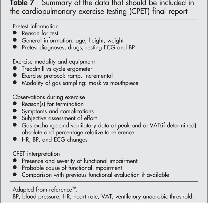 PDF] Cardiopulmonary exercise testing and its application