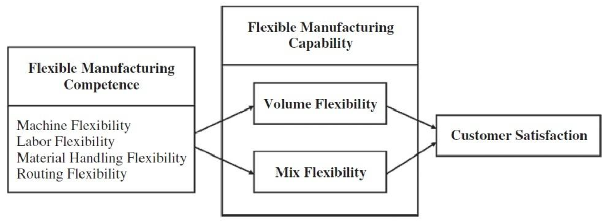 PDF] Strategies for assembly line re-balancing with focus on